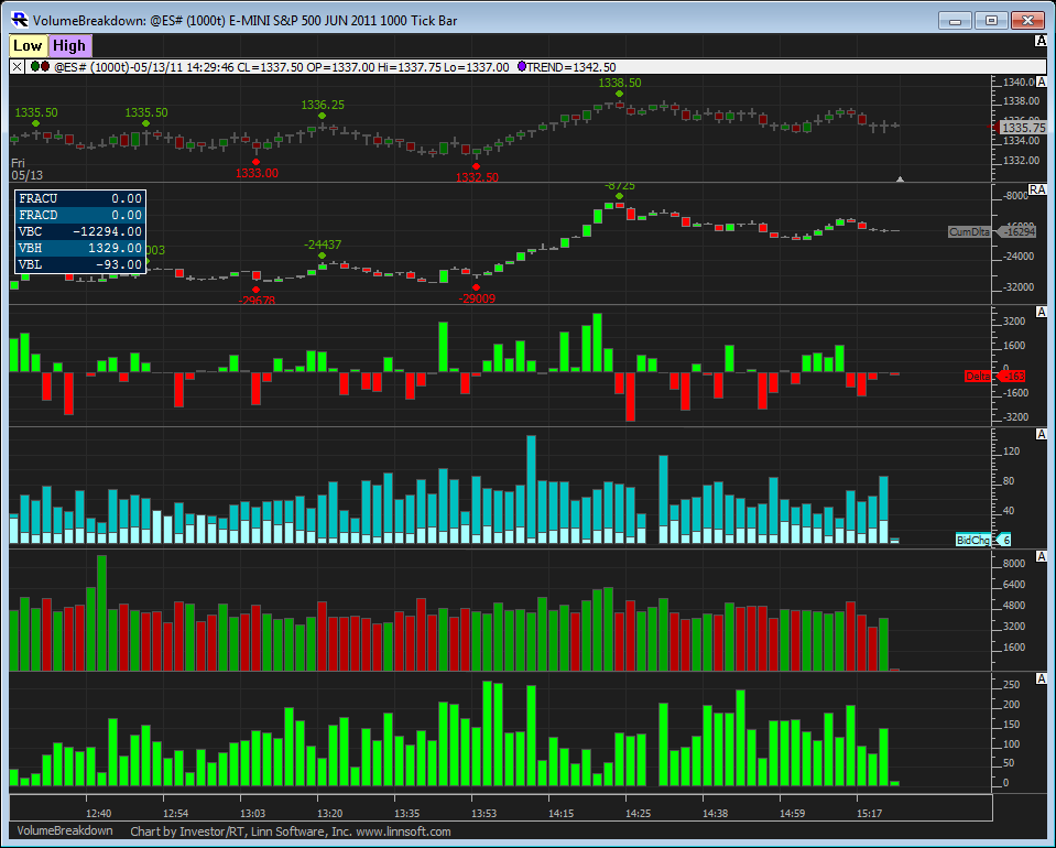 Stock trading volume indicators