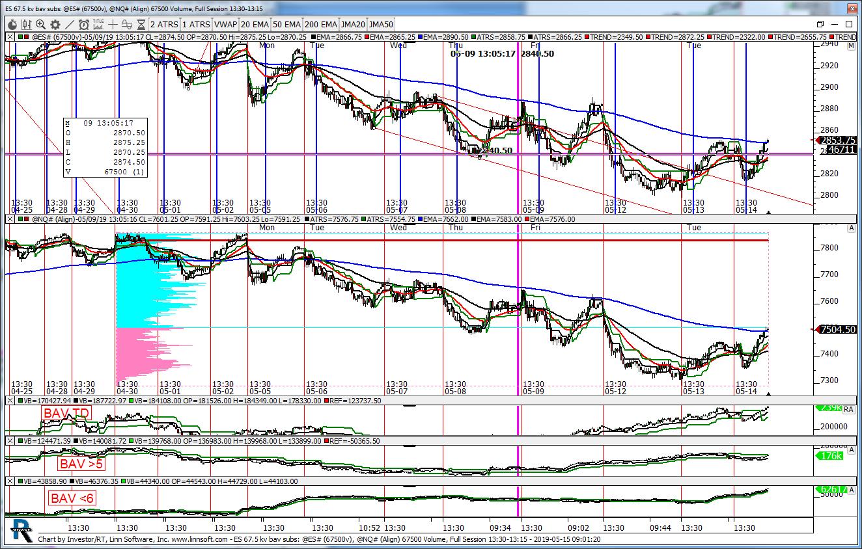 Charts by kencassorla | Linn Software