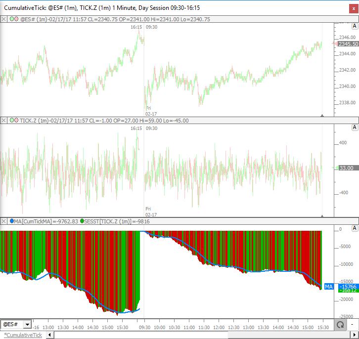 Cumulative Tick Indicator | Linn Software