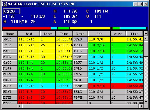 Level 2 Stock Quotes Adorable Nasdaq Level Ii Screen  Linn Software