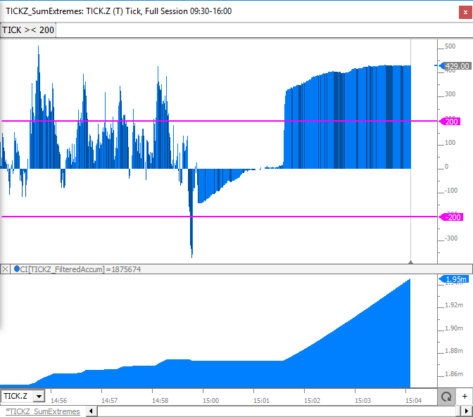 Cumulative Tick Indicator | Linn Software