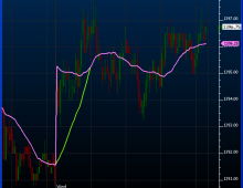 Moving Averages (MA) | Linn Software