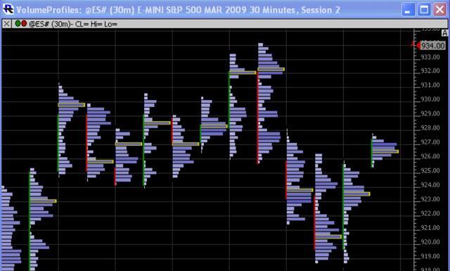 Volume profile trading system