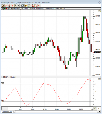 Money flow index cryptocurrency