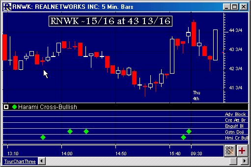 Candlestick Pattern Recognition (CPR) | Linn Software