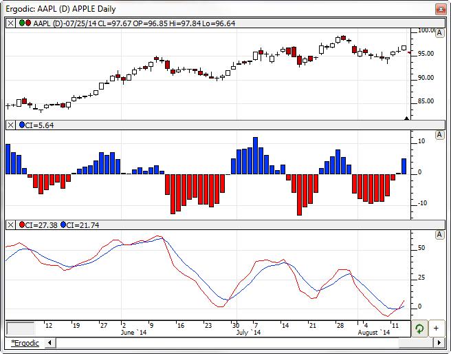 SMI Ergodic Indicator | Linn Software